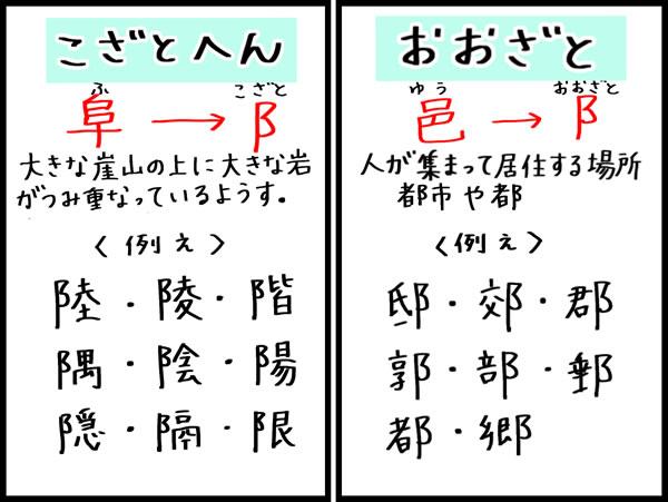 へん 漢字 おおざと の